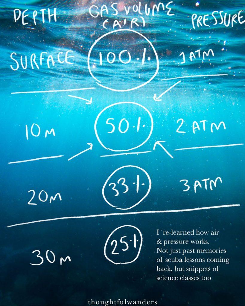 Illustration on correlation of underwater depth, gas volume, and pressure